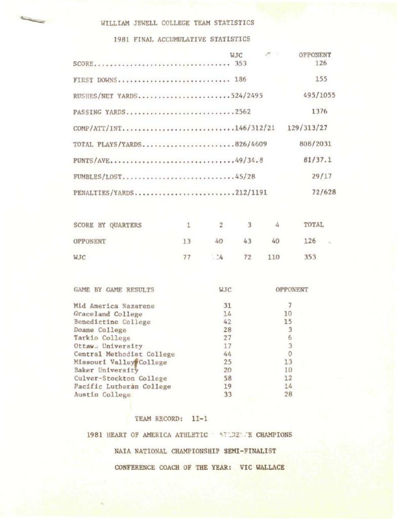 wjc-football-stats-1981